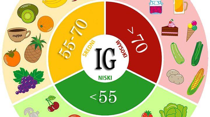 Indeks glikemiczny i Ładunek glikemiczny