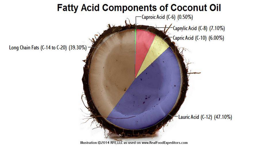 olej mct a olej kokosowy
