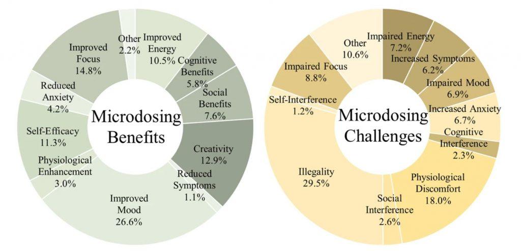 mikrodawkowanie zalety i wady