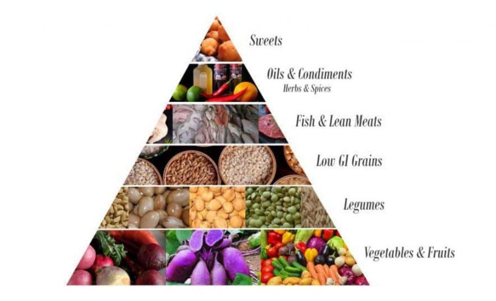 dieta okinawa co jeść